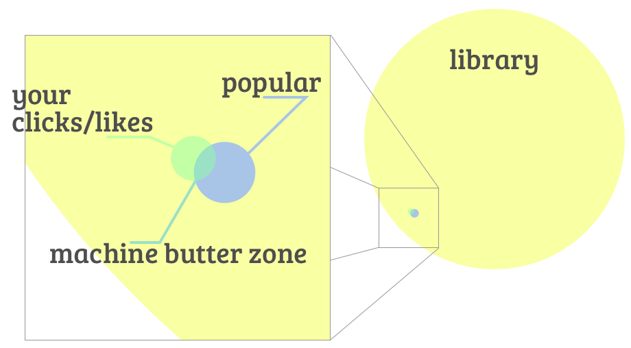 machine-butter-zone